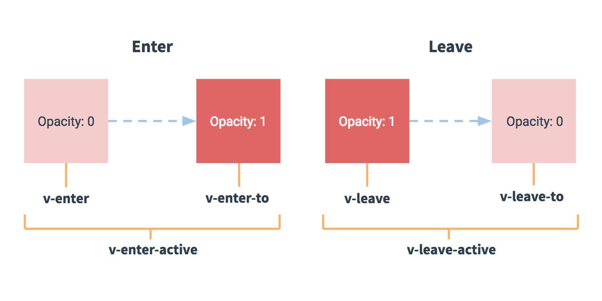 Transições de Visibilidade e Listas — Vue js